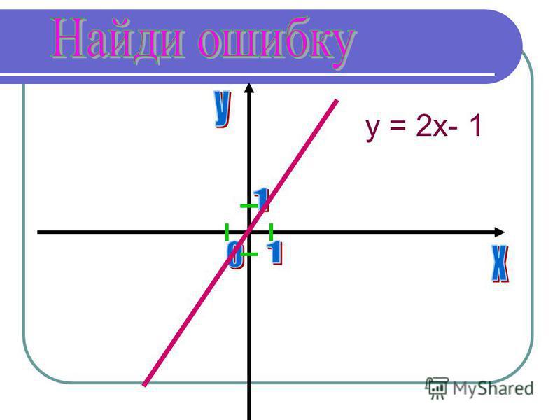 y = 2x- 1
