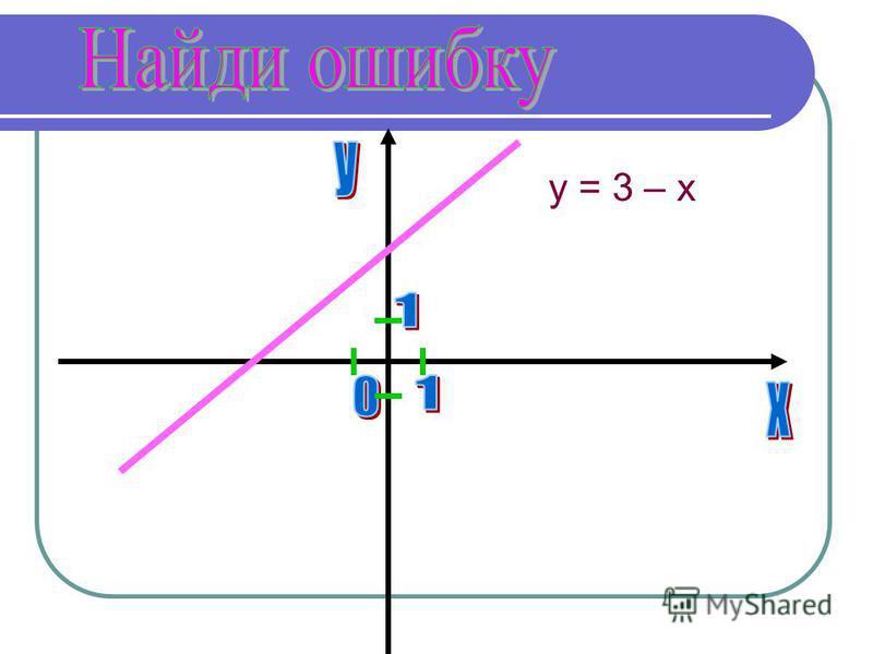 y = 3 – x