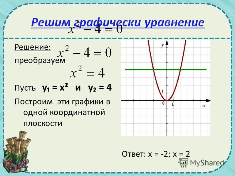 Решение: преобразуем Пусть у = х² и у = 4 Построим эти графики в одной координатной плоскости Ответ: х = -2; х = 2
