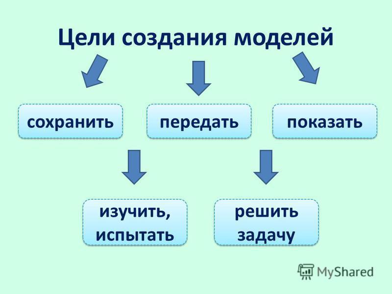 Цели создания моделей сохранить передать показать изучить, испытать изучить, испытать решить задачу решить задачу
