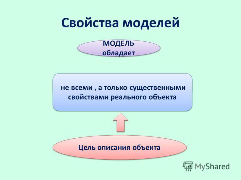 Свойства моделей некоторыми свойствами МОДЕЛЬ обладает не всеми, а только существенными свойствами реального объекта Цель описания объекта