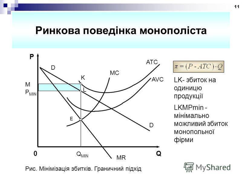11 Ринкова поведінка монополіста M P MIN P D ATC MC AVC K L E D MR 0 Q MIN Q LK- збиток на одиницю продукції LKMPmin - мінімально можливий збиток монопольної фірми Рис. Мінімізація збитків. Граничний підхід