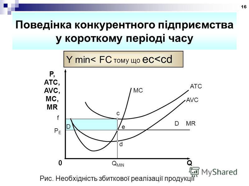 16 Поведінка конкурентного підприємства у короткому періоді часу Y min< FC тому що ec<cd P, ATC, AVC, MC, MR MC ATC AVC 0 Q MIN Q PEPE e D MR D c f d Рис. Необхідність збиткової реалізації продукції