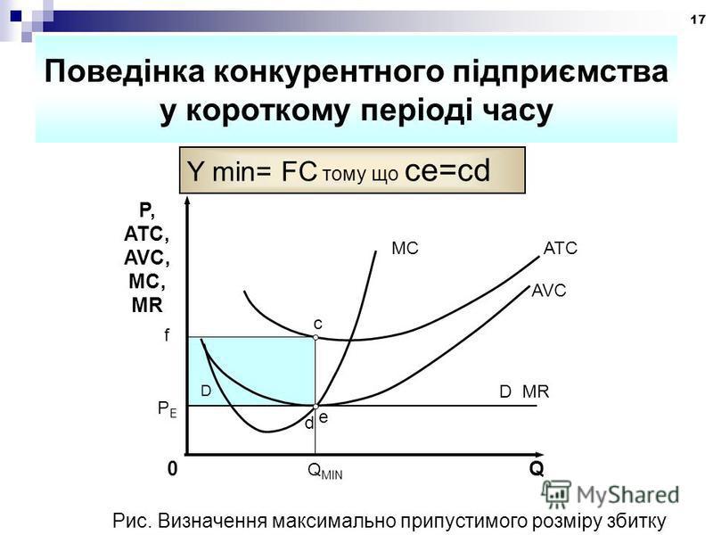 17 Поведінка конкурентного підприємства у короткому періоді часу Y min= FC тому що ce=cd PEPE P, ATC, AVC, MC, MR MCATC AVC 0 Q MIN Q D c f e D MR d Рис. Визначення максимально припустимого розміру збитку