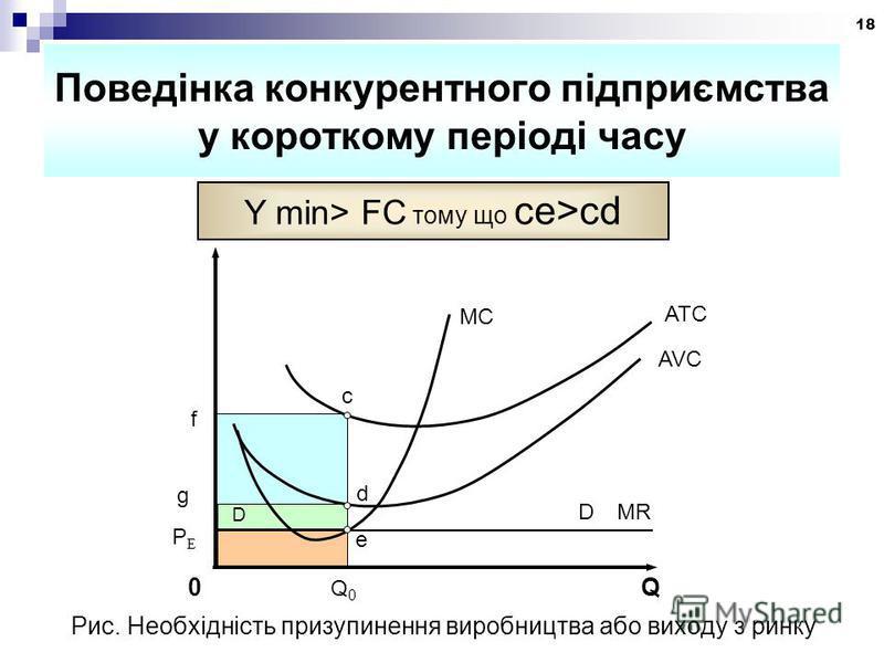 18 Поведінка конкурентного підприємства у короткому періоді часу Y min> FC тому що ce>cd PEPE MC ATC AVC 0 Q c f e D D MR d g Рис. Необхідність призупинення виробництва або виходу з ринку
