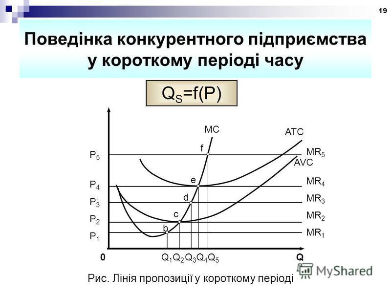 19 Поведінка конкурентного підприємства у короткому періоді часу Q S =f(P) e MC ATC AVC d c b f P5P4P3P2P1P5P4P3P2P1 MR 5 MR 4 MR 3 MR 2 MR 1 0 Q 1 Q 2 Q 3 Q 4 Q 5 Q Рис. Лінія пропозиції у короткому періоді
