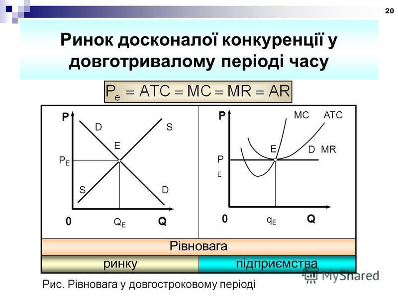 20 Ринок досконалої конкуренції у довготривалому періоді часу підприємстваринку Рівновага E P S D 0 Q E Q PEPE D S ATCMC PEPE P 0 q E Q D MR Е Рис. Рівновага у довгостроковому періоді