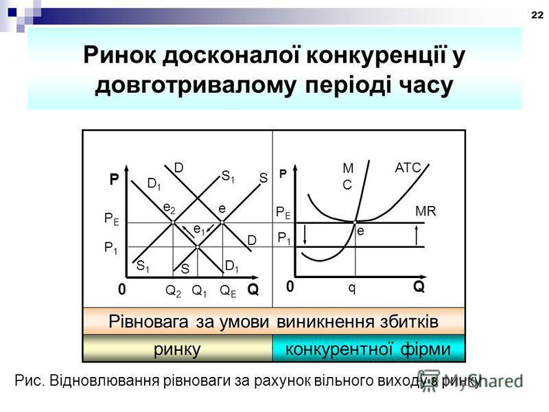 22 Ринок досконалої конкуренції у довготривалому періоді часу Рис. Відновлювання рівноваги за рахунок вільного виходу з ринку P1P1 D S1S1 S e e2e2 PEPE D e1e1 D1D1 S S1S1 0 Q 2 Q 1 Q E Q P P1P1 PEPE MCMC ATC MR е 0 q Q Р конкурентної фірмиринку Рівно