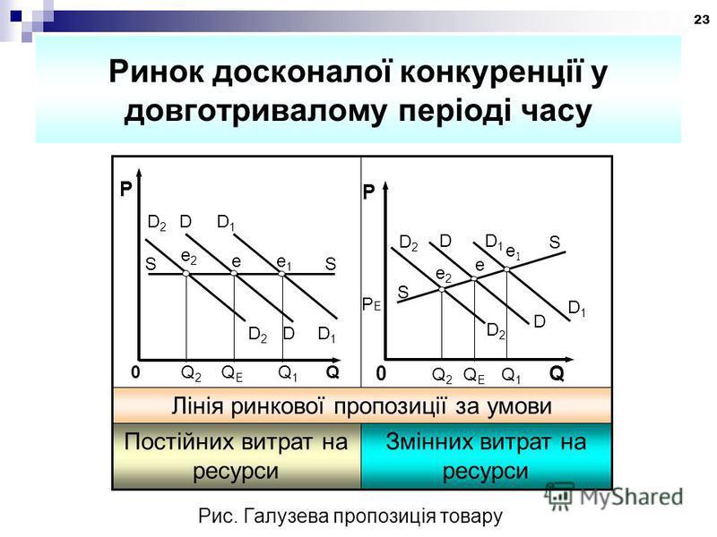 23 Ринок досконалої конкуренції у довготривалому періоді часу D2D2 D D1D1 S e2e2 e e1e1 S D2D2 D D1D1 0 Q 2 Q E Q 1 Q P РЕРЕ Змінних витрат на ресурси Постійних витрат на ресурси Лінія ринкової пропозиції за умови D 2 D D 1 S S e e2e2 e1e1 0 Q 2 Q E