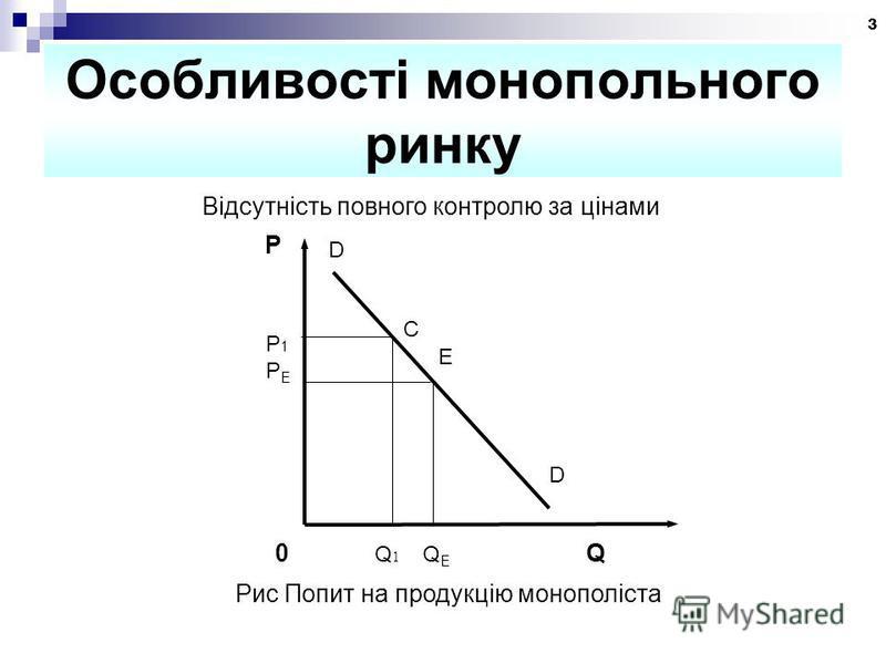 3 Особливості монопольного ринку Відсутність повного контролю за цінами P D E Р1PEР1PE D 0 Q 1 Q E Q С Рис Попит на продукцію монополіста