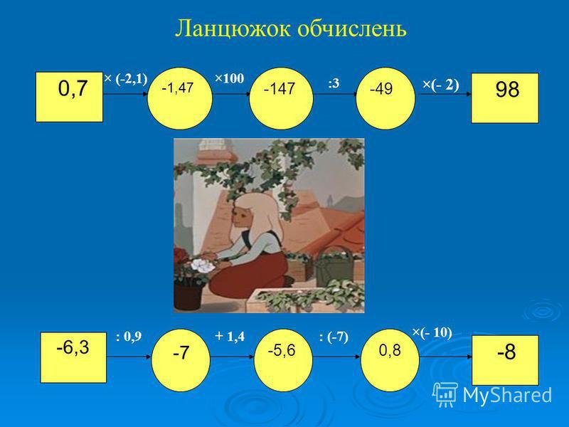 0,7 ×(- 2) -6,3 -8 : 0,9+ 1,4: (-7) ×(- 10) × (-2,1)×100 :3 Ланцюжок обчислень -1,47 -147-49 98 -7 -5,6 0,8