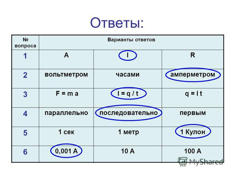 Ответы: вопроса Варианты ответов 1 АIR 2 вольтметромчасамиамперметром 3 F = m aI = q / t q = I t 4 параллельно последовательно первым 5 1 сек 1 метр 1 Кулон 6 0,001 А10 А100 А