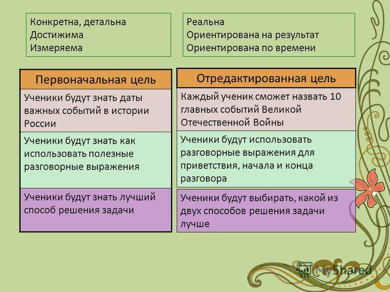 Первоначальная цель Ученики будут знать даты важных событий в истории России Ученики будут знать как использовать полезные разговорные выражения Ученики будут знать лучший способ решения задачи Отредактированная цель Каждый ученик сможет назвать 10 г