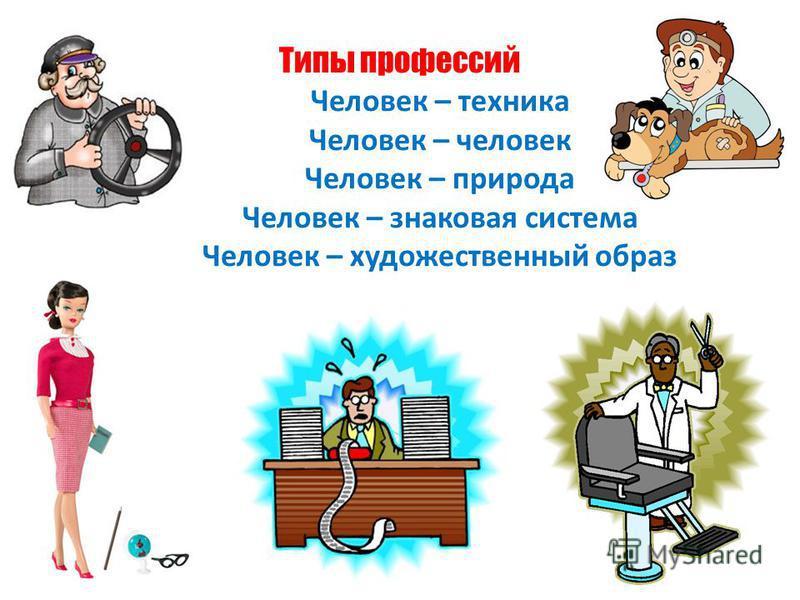 Типы профессий Человек – техника Человек – человек Человек – природа Человек – знаковая система Человек – художественный образ