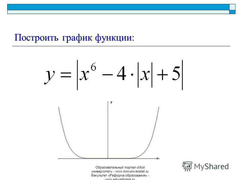 Образовательный портал «Мой университет» - www.moi-universitet.ru Факультет «Реформа образования» - www.edu-reforma.ru Построить график функции: