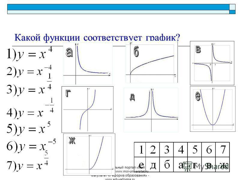Образовательный портал «Мой университет» - www.moi-universitet.ru Факультет «Реформа образования» - www.edu-reforma.ru Какой функции соответствует график?