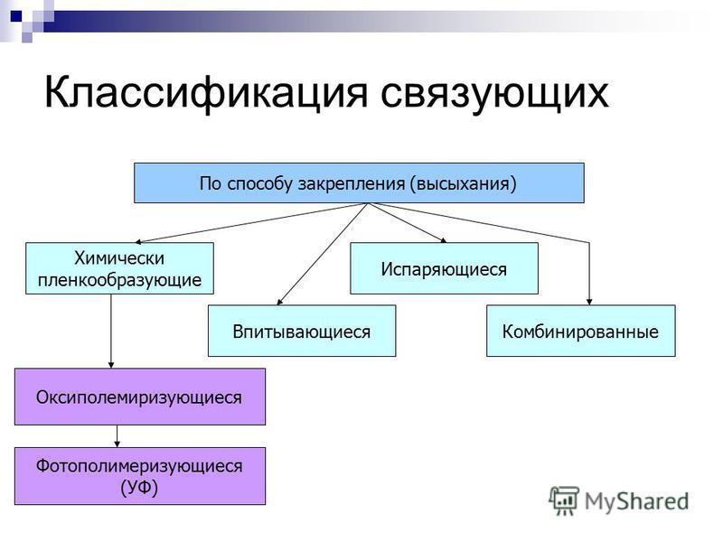 Классификация связующих По способу закрепления (высыхания) Химически пленкообразующие Впитывающиеся Испаряющиеся Комбинированные Оксиполемиризующиеся Фотополимеризующиеся (УФ)