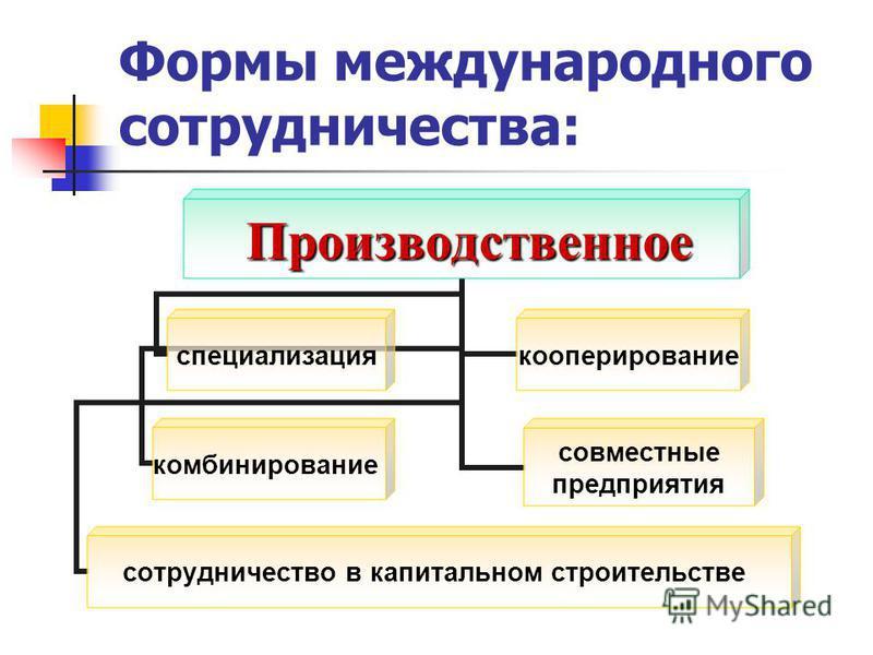 Формы международного сотрудничества: Производственное специализациякооперирование комбинирование совместные предприятия сотрудничество в капитальном строительстве