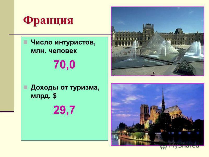 Франция Число интуристов, млн. человек 70,0 Доходы от туризма, млрд. $ 29,7