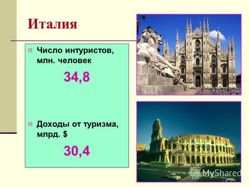 Италия Число интуристов, млн. человек 34,8 Доходы от туризма, млрд. $ 30,4