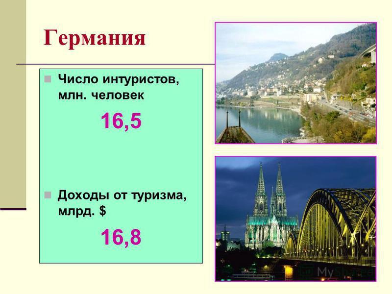 Германия Число интуристов, млн. человек 16,5 Доходы от туризма, млрд. $ 16,8