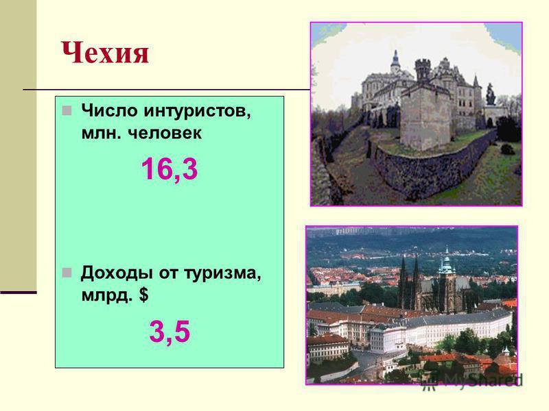 Чехия Число интуристов, млн. человек 16,3 Доходы от туризма, млрд. $ 3,5