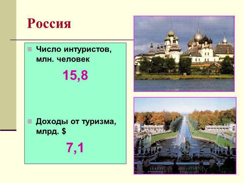Россия Число интуристов, млн. человек 15,8 Доходы от туризма, млрд. $ 7,1