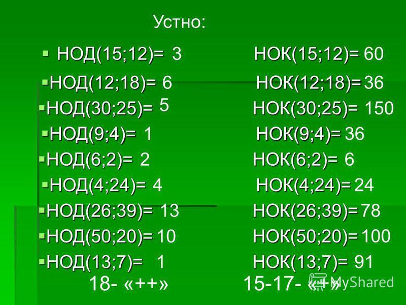 Устно: НОД(15;12)= НОК(15;12)= НОД(15;12)= НОК(15;12)= НОД(12;18)= НОК(12;18)= НОД(12;18)= НОК(12;18)= НОД(30;25)= НОК(30;25)= НОД(30;25)= НОК(30;25)= НОД(9;4)= НОК(9;4)= НОД(9;4)= НОК(9;4)= НОД(6;2)= НОК(6;2)= НОД(6;2)= НОК(6;2)= НОД(4;24)= НОК(4;24
