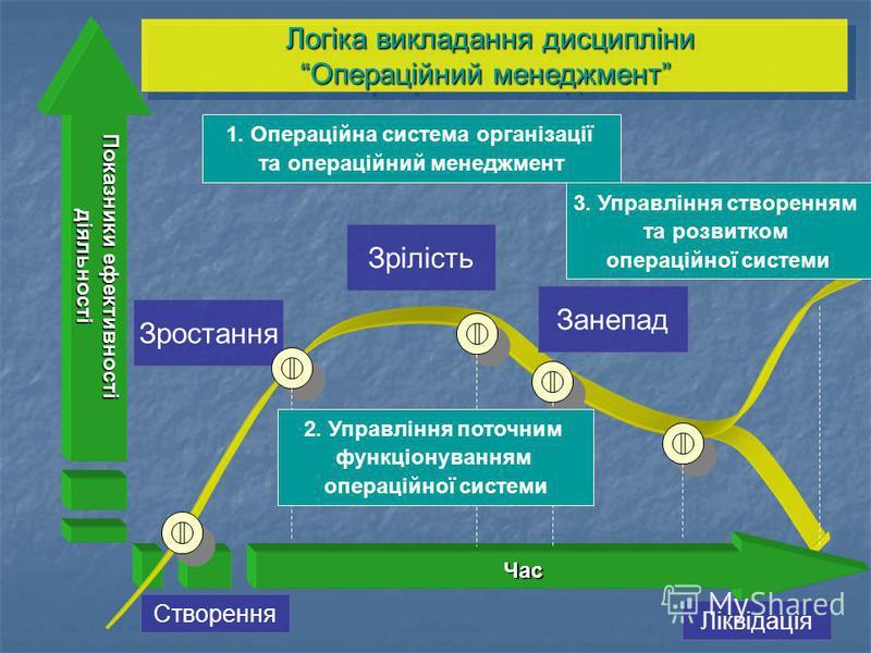 Показники ефективності діяльності Час Створення Зростання Зрілість Занепад Логіка викладання дисципліни Операційний менеджмент Логіка викладання дисципліни Операційний менеджмент Ліквідація 1. Операційна система організації та операційний менеджмент
