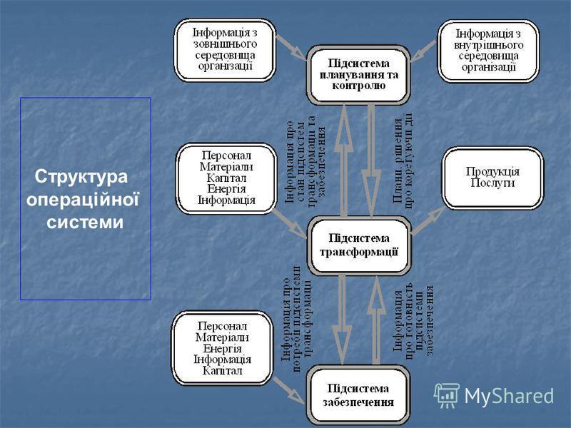 Структура операційної системи