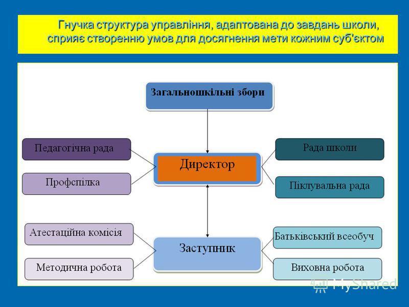 Гнучка структура управління, адаптована до завдань школи, сприяє створенню умов для досягнення мети кожним суб'єктом Гнучка структура управління, адаптована до завдань школи, сприяє створенню умов для досягнення мети кожним суб'єктом