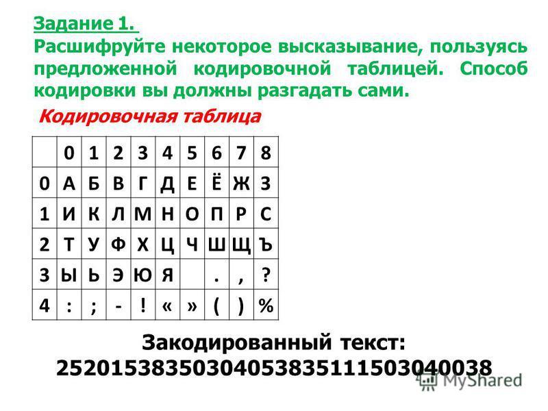 012345678 0АБВГДЕЁЖЗ 1ИКЛМНОПРС 2ТУФХЦЧШЩЪ 3ЫЬЭЮЯ.,? 4:;-!«»()% Задание 1. Расшифруйте некоторое высказывание, пользуясь предложенной кодировочной таблицей. Способ кодировки вы должны разгадать сами. Кодировочная таблица Закодированный текст: 2520153