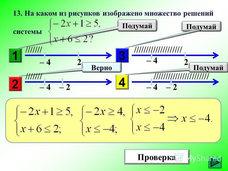 1 Подумай 3 2 4 Верно Проверка 13. На каком из рисунков изображено множество решений системы – 4 //////////////////// ////////////////////////////// – 2 22