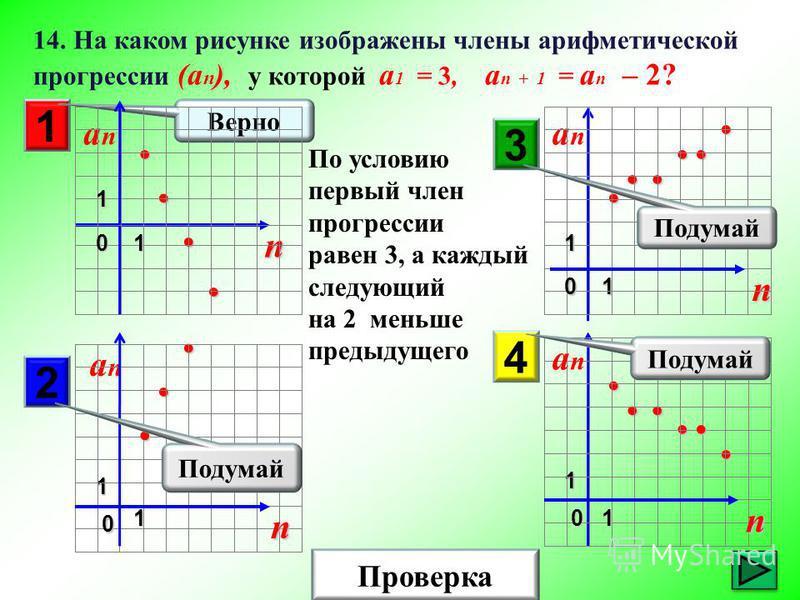Проверка 14. На каком рисунке изображены члены арифметической прогрессии (а n ), у которой а 1 = 3, а n + 1 = a n – 2? 1 n аnаn0 1 1 n аnаn01 1 аnаn n 0 1 1 2 3 4 Подумай Верно Подумай По условию первый член прогрессии равен 3, а каждый следующий на