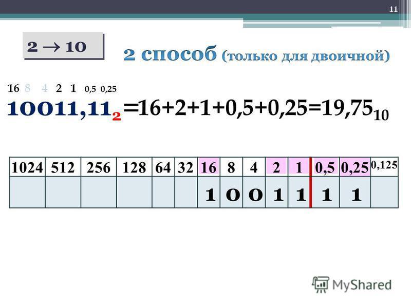 11 2 10 10011,11 2 = 102451225612864321684210,50,25 0,125 1001111 16+2+1+0,5+0,25=19,75 10 16 8 4 2 1 0,5 0,25