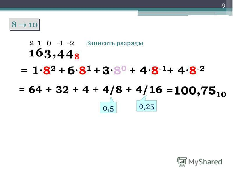 9 8 10 163,44 8 2 1 0 -1 -2 Записать разряды = 1·8 2 + 6·8 1 + 3·8 0 + 4·8 -1 + 4·8 -2 = 64 + 32 + 4 + 4/8 + 4/16 0,5 0,25 =100,75 10