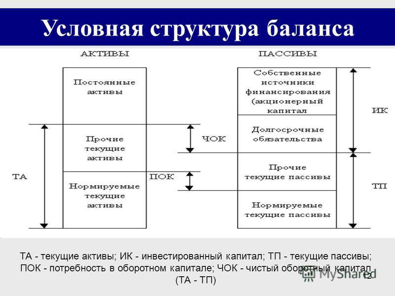 12 Условная структура баланса ТА - текущие активы; ИК - инвестированный капитал; ТП - текущие пассивы; ПОК - потребность в оборотном капитале; ЧОК - чистый оборотный капитал (ТА - ТП)