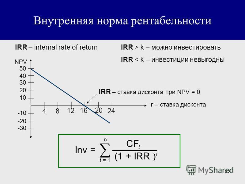 22 Внутренняя норма рентабельности IRR – internal rate of returnIRR > k – можно инвестировать IRR < k – инвестиции невыгодны r – ставка дисконта IRR – ставка дисконта при NPV = 0 48 1216 20 24 50 40 30 20 10 -10 -20 -30 NPV Inv = n t = 1 (1 + IRR ) t