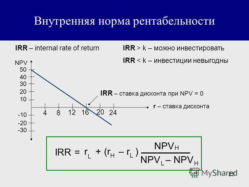 23 Внутренняя норма рентабельности IRR – internal rate of returnIRR > k – можно инвестировать IRR < k – инвестиции невыгодны r – ставка дисконта IRR – ставка дисконта при NPV = 0 48 1216 20 24 50 40 30 20 10 -10 -20 -30 NPV IRR = H NPV r + (r – r ) L