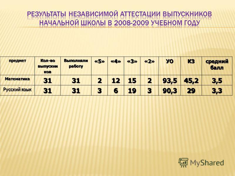 предмет Кол-вовыпускников Выполнялиработу«5»«4»«3»«2»УОКЗ средний балл Математика 313121215293,545,23,5 Русский язык 31313619390,3293,3