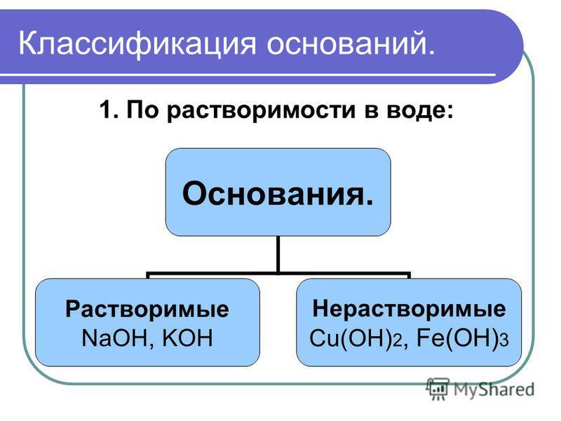 Классификация оснований. 1. По растворимости в воде: Основания. Растворимые NaOH, KOH Нерастворимые Сu(OH)2, Fe(OH)3