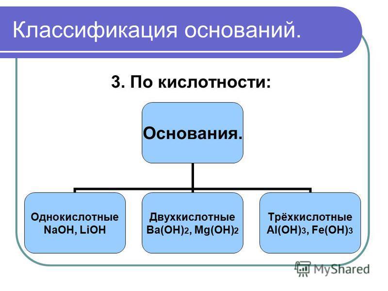 Классификация оснований. 3. По кислотности: Основания. Однокислотные NaOH, LiOH Двухкислотные Ba(OH)2, Mg(OH)2 Трёхкислотные Al(OH)3, Fe(OH)3