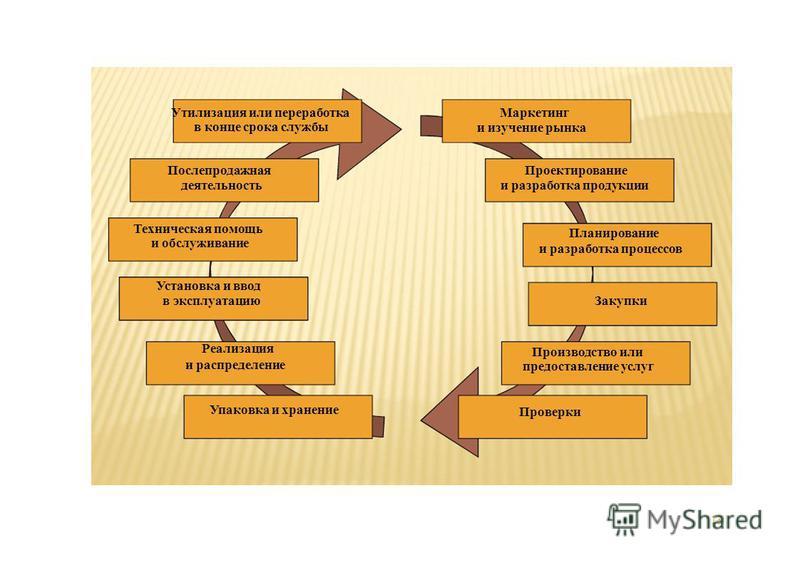 13 Утилизация или переработка в конце срока службы Послепродажная деятельность Техническая помощь и обслуживание Установка и ввод в эксплуатацию Реализация и распределение Упаковка и хранение Маркетинг и изучение рынка Проектирование и разработка про