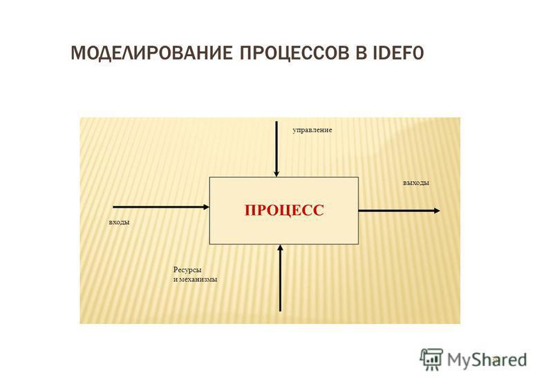 39 ПРОЦЕСС входы МОДЕЛИРОВАНИЕ ПРОЦЕССОВ В IDEF0 управление выходы Ресурсы и механизмы