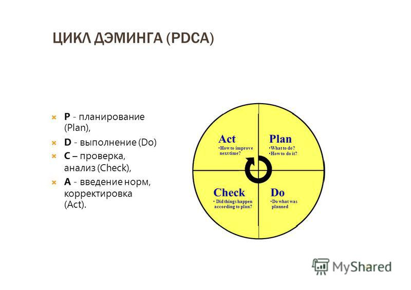 ЦИКЛ ДЭМИНГА (PDCA) P - планирование (Plan), D - выполнение (Do) C – проверка, анализ (Check), А - введение норм, корректировка (Act). 44 Plan What to do? How to do it? Do Do what was planned Check Did things happen according to plan? Act How to impr