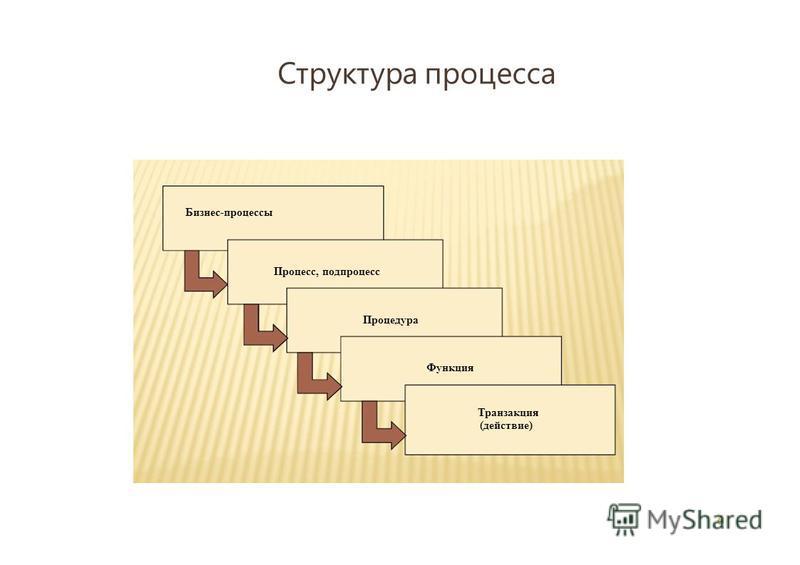 Структура процесса 6 Процесс, подпроцесс Процедура Функция Транзакция (действие) Бизнес-процессы