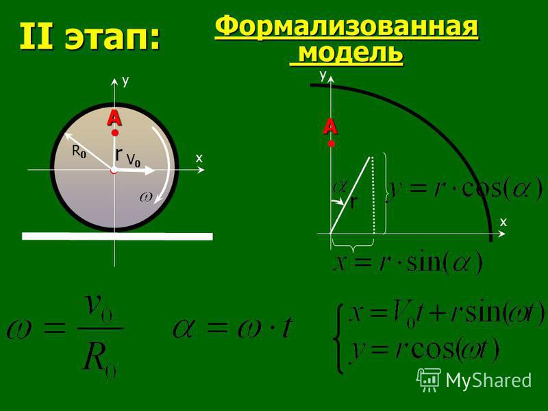 x y Формализованная модель II этап: V0V0 R0R0 А r х y re