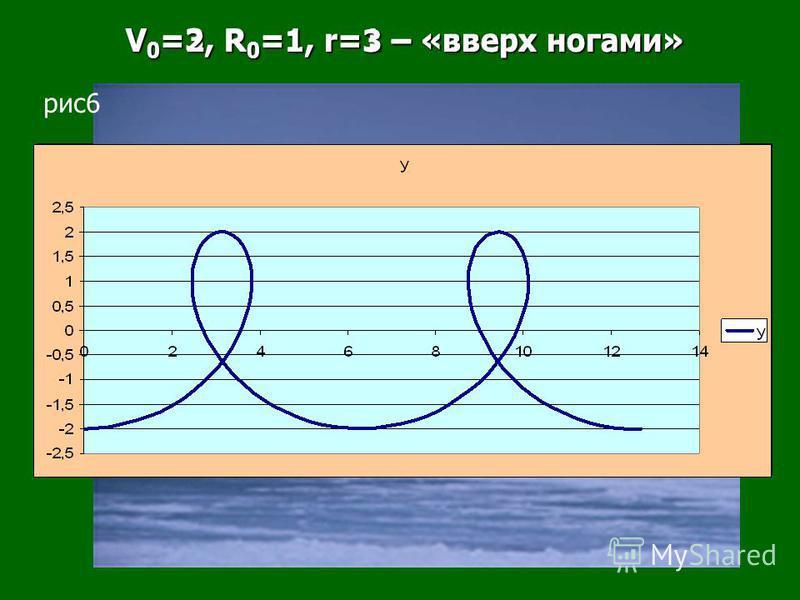V 0 =3, R 0 =1, r=1 – «вверх ногами» V 0 =3, R 0 =1, r=1 – «вверх ногами» V 0 =2, R 0 =1, r=3 – «вверх ногами» V 0 =2, R 0 =1, r=3 – «вверх ногами» рис 6