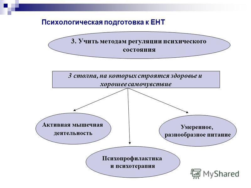 Психологическая подготовка к ЕНТ 3. Учить методам регуляции психического состояния Активная мышечная деятельность Умеренное, разнообразное питание Психопрофилактика и психотерапия 3 столпа, на которых строятся здоровье и хорошее самочувствие