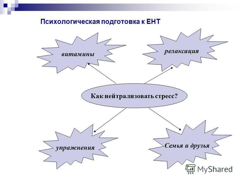 Психологическая подготовка к ЕНТ Как нейтрализовать стресс? витамины упражнения релаксация Семья и друзья